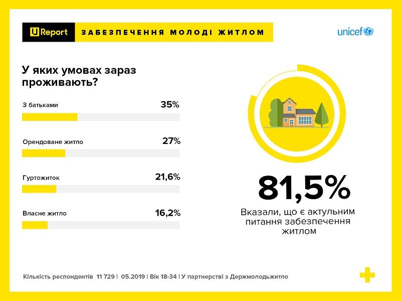 Три чверті української молоді бажають брати участь у житлових програмах – опитування U-Report